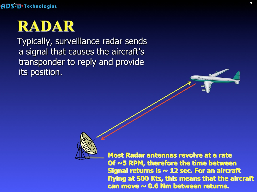 Radar vs ADS-B